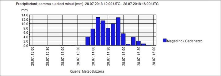 20180728 01 Flood Cadenazzo TI Graph.jpg